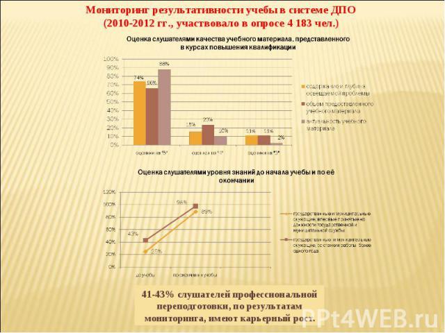 Мониторинг результативности учебы в системе ДПО(2010-2012 гг., участвовало в опросе 4183 чел.)