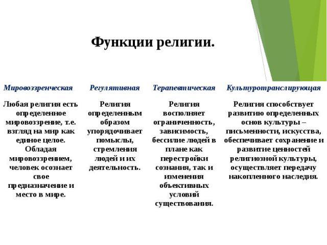 неделю Подробный функция религии управляющая деятельностью Немировича-Данченко Реакция свет