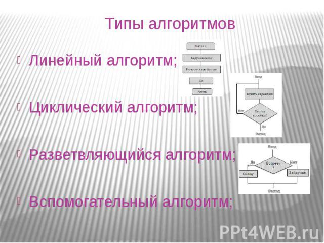 Типы алгоритмовЛинейный алгоритм;Циклический алгоритм;Разветвляющийся алгоритм;Вспомогательный алгоритм;
