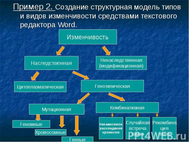 Пример 2. Создание структурная модель типов и видов изменчивости средствами текстового редактора Word. Пример 2. Создание структурная модель типов и видов изменчивости средствами текстового редактора Word.