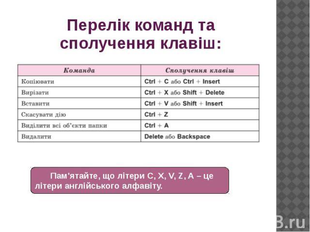 Перелік команд та сполучення клавіш: