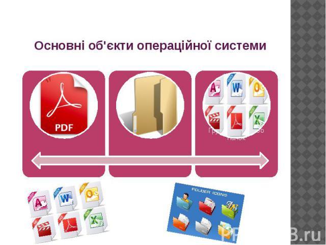 Основні об'єкти операційної системи