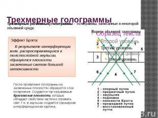 Трехмерные голограммы Эффект Брэгга:  В результате интерференции волн, рас