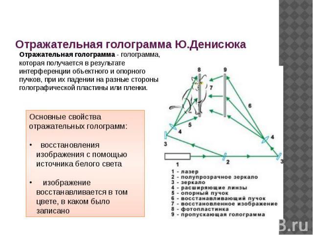 Отражательная голограмма Ю.Денисюка Отражательная голограмма - голограмма, которая получается в результате интерференции объектного и опорного пучков, при их падении на разные стороны голографической пластины или пленки.