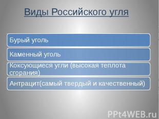 Виды Российского угля