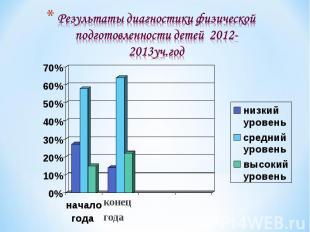 Результаты диагностики физической подготовленности детей 2012-2013уч.год