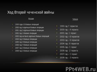 Ход Второй чеченской войны Россия 1999 года 15 боевых операций 2000 год 4 крупны