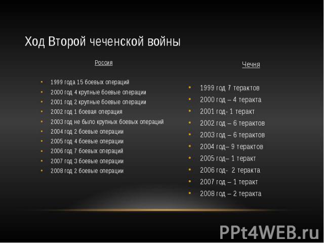 Ход Второй чеченской войны Россия 1999 года 15 боевых операций 2000 год 4 крупные боевые операции 2001 год 2 крупные боевые операции 2002 год 1 боевая операция 2003 год не было крупных боевых операций 2004 год 2 боевые операции 2005 год 4 боевые опе…