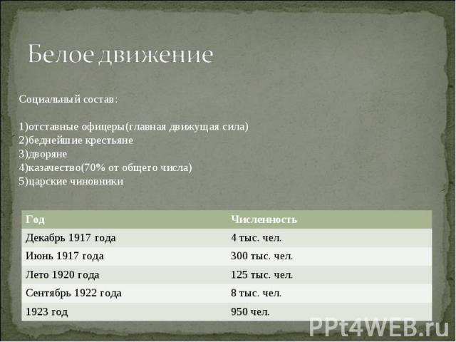 Белое движениеСоциальный состав:отставные офицеры(главная движущая сила)беднейшие крестьянедворянеказачество(70% от общего числа)царские чиновники
