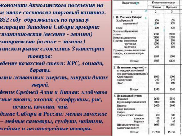 Основу экономики Акмолинского поселения на начальном этапе составлял торговый капитал. В 1852 году образовались по приказу администрации Западной Сибири ярмарки: Константиновская (весенне - летняя) Дмитриевская (осенне – зимняя ) на Акмолинском рынк…