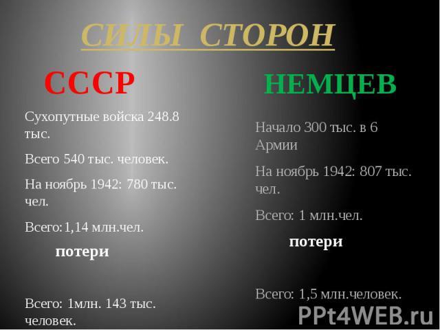 Сухопутные войска 248.8 тыс. Сухопутные войска 248.8 тыс. Всего 540 тыс. человек. На ноябрь 1942: 780 тыс. чел. Всего:1,14 млн.чел. Всего: 1млн. 143 тыс. человек.