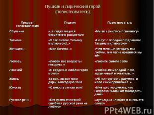 Пушкин и лирический герой (повествователь)