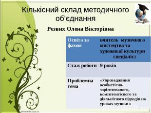 Кількісний склад методичного об'єднання Рєзвих Олена Вікторівна