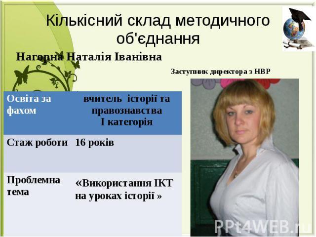 Кількісний склад методичного об'єднання Нагорна Наталія Іванівна Заступник директора з НВР
