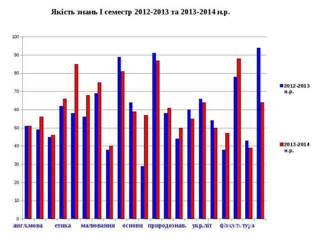 Якість знань І семестр 2012-2013 та 2013-2014 н.р.