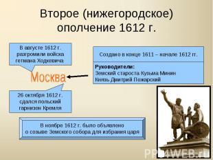 Второе (нижегородское)ополчение 1612 г.
