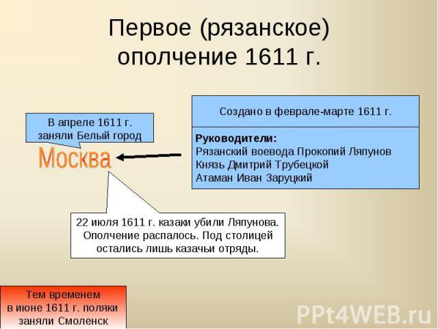 Первое (рязанское)ополчение 1611 г.