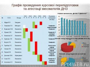 Графік проведення курсової перепідготовки та атестації вихователів ДНЗ