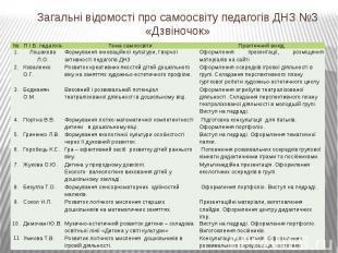 Загальні відомості про самоосвіту педагогів ДНЗ №3 «Дзвіночок»