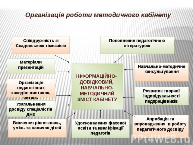 Організація роботи методичного кабінету