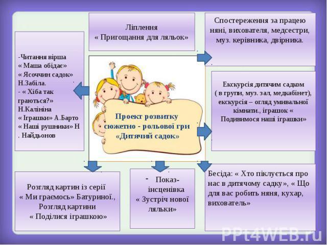 Проект розвитку сюжетно - рольової гри «Дитячий садок»