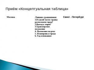 Приём «Концептуальная таблица»