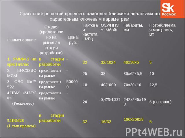 Сравнение решений проекта с наиболее близкими аналогами по характерным ключевым параметрам