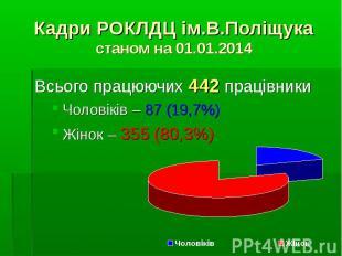 Всього працюючих 442 працівникиВсього працюючих 442 працівникиЧоловіків – 87 (19