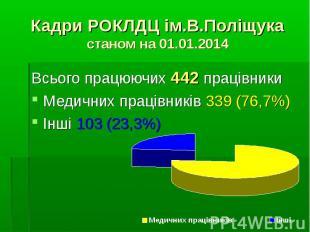 Всього працюючих 442 працівникиВсього працюючих 442 працівникиМедичних працівник