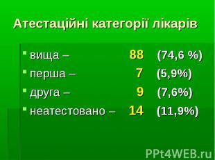 вища – 88 (74,6 %)вища – 88 (74,6 %)перша – 7 (5,9%)друга – 9 (7,6%)неатестовано
