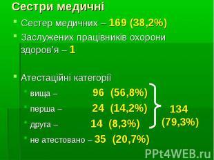Сестер медичних – 169 (38,2%)Сестер медичних – 169 (38,2%)Заслужених працівників