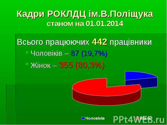 Всього працюючих 442 працівникиВсього працюючих 442 працівникиЧоловіків – 87 (19,7%)Жінок – 355 (80,3%)