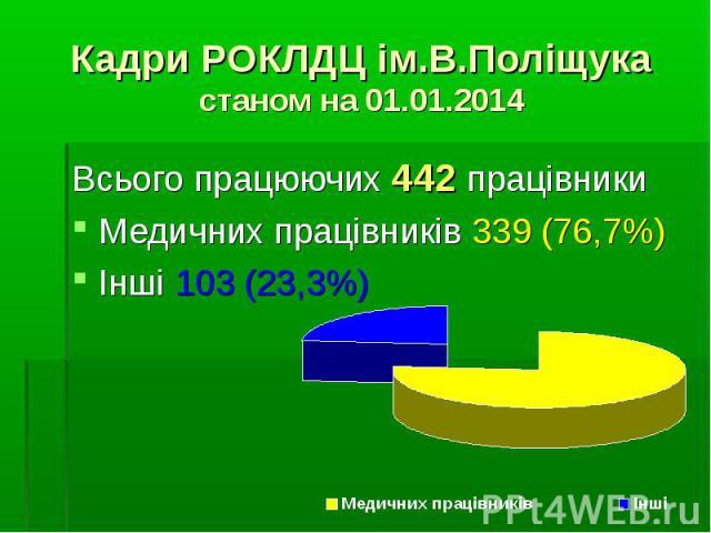 Всього працюючих 442 працівникиВсього працюючих 442 працівникиМедичних працівників 339 (76,7%) Інші 103 (23,3%)