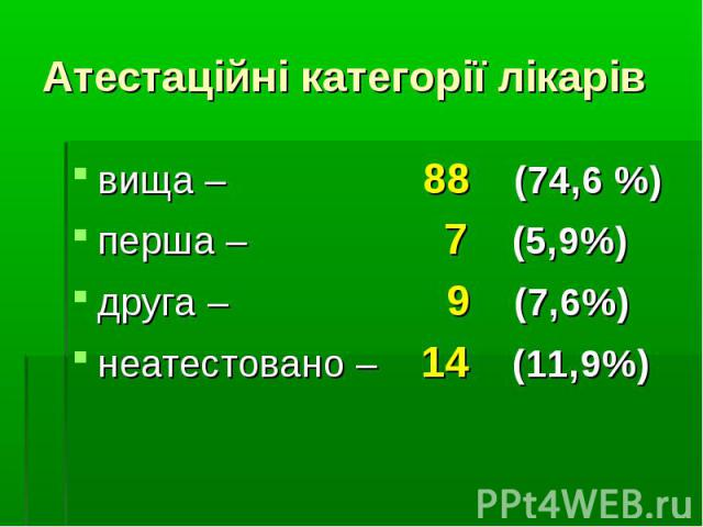 вища – 88 (74,6 %)вища – 88 (74,6 %)перша – 7 (5,9%)друга – 9 (7,6%)неатестовано – 14 (11,9%)