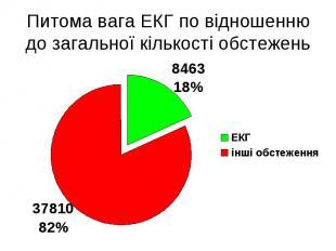 Питома вага ЕКГ по відношенню до загальної кількості обстежень