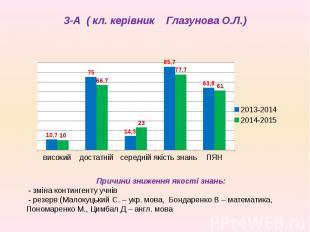 3-А ( кл. керівник Глазунова О.Л.)
