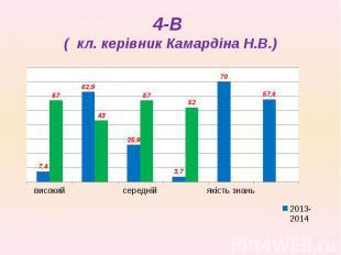 4-В ( кл. керівник Камардіна Н.В.)