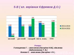 5-В ( кл. керівник Єфремов Д.О.)