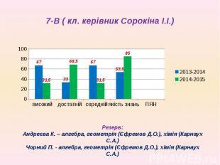 7-В ( кл. керівник Сорокіна І.І.)