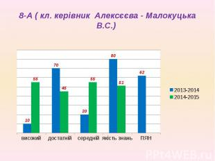 8-А ( кл. керівник Алексєєва - Малокуцька В.С.)