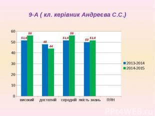 9-А ( кл. керівник Андреєва С.С.)