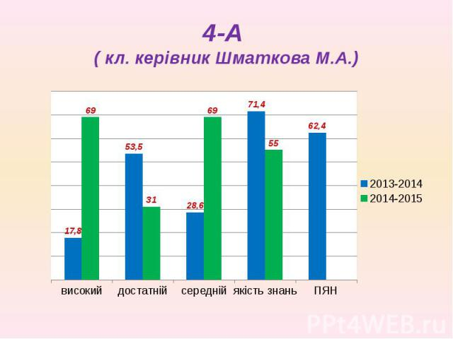 4-А ( кл. керівник Шматкова М.А.)