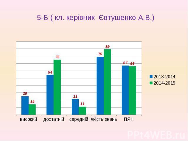 5-Б ( кл. керівник Євтушенко А.В.)