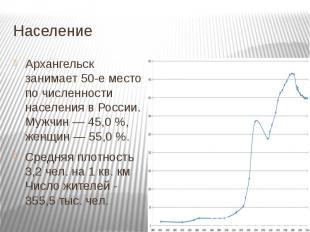 НаселениеАрхангельск занимает 50-е место по численности населенияв России.