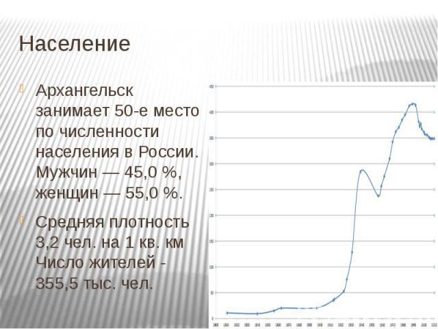 НаселениеАрхангельск занимает 50-е место по численности населенияв России. Мужчин— 45,0%, женщин— 55,0%.Средняя плотность 3,2 чел. на 1 кв. кмЧисло жителей - 355,5 тыс. чел.