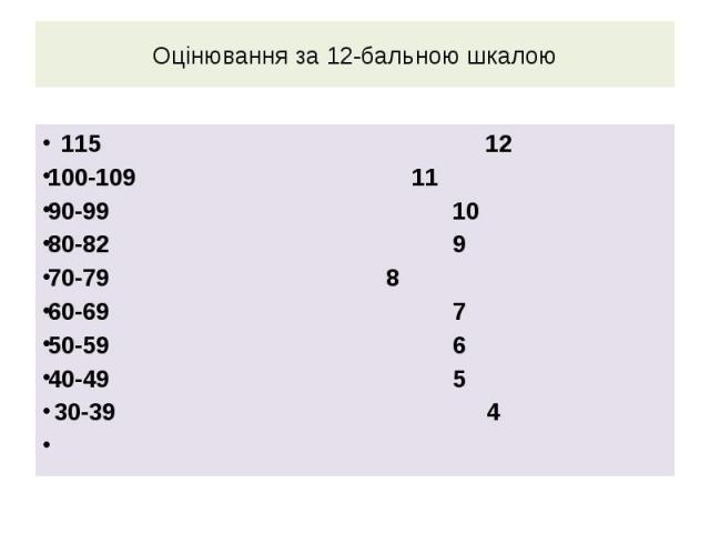 Оцінювання за 12-бальною шкалою 115 12 100-109 11 90-99 10 80-82 9 70-79 8 60-69 7 50-59 6 40-49 5 30-39 4