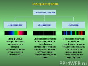 Непрерывные спектры дают тела, находящиеся в твердом , жидком состоянии, а также