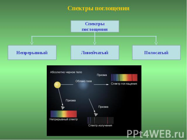 Спектры поглощения