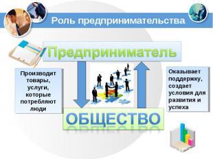 Роль предпринимательстваПредпринимательПроизводит товары, услуги, которые потреб
