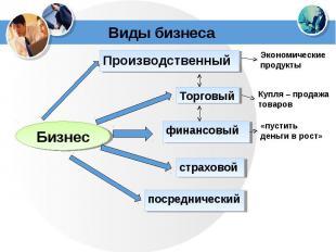 Виды бизнесаПроизводственныйЭкономические продуктыКупля – продажатоваров«пустить